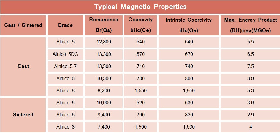 alnico magnetic properties specifications