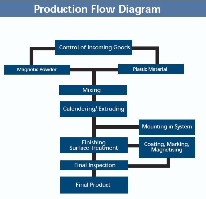 flexible magnet production flow diagram specifications