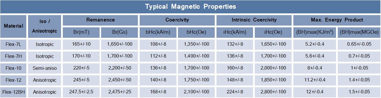 flexible magnet magnetic properties specifications