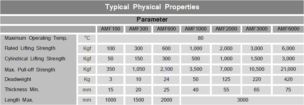 magnetic lifters physical properties specifications