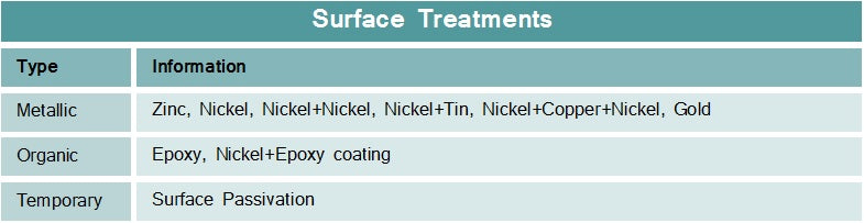 rare earth neodymium surface treatment specifications