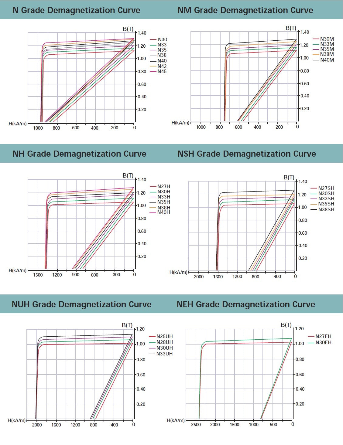 rare earth neodymium demagnetization curves specifications