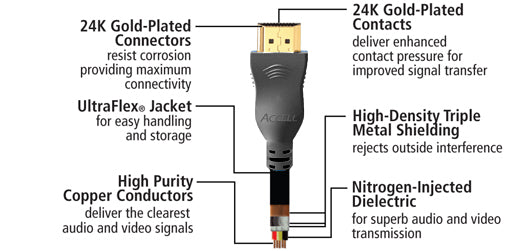 This product features 24K gold-plated connectors and contacts, ultra-flex jacket, high-density triple shielding, high-purity copper conductors and nitrogen-injected dielectric