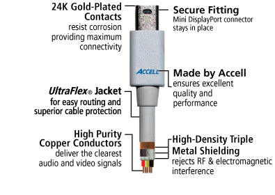 This product features ultraFlex jacket, high-density triple metal shielding, 24k gold-plated contacts, and high purity copper conductors