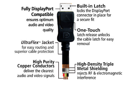 This product features fully displayport compatible, ultra-flex jacket, high-density triple shielding, high-purity copper conductors and built-in latch
