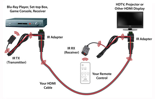 Infrared over hdmi cable adapter kit accell