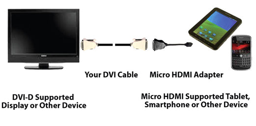Connect Your Smartphone or Tablet to Your Home Theater