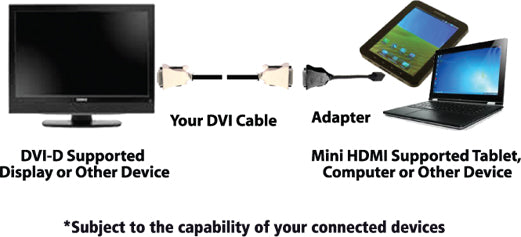 Connect a Mini HDMI Enabled Device to a DVI-D Display