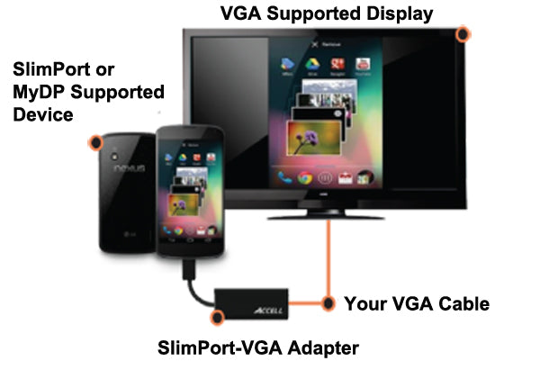 The SlimPort to VGA adapter allows you to connect your mobile device with USB micro-B port to big displays via VGA cable