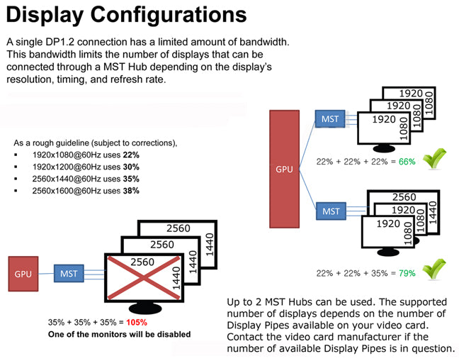 A single DP 1.2 connection has a limited amount of bandwidth which limits the number of displays that can be connected through a MST hub