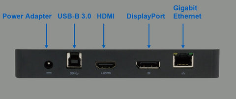 The docking station provides a gigabit ethernet, DisplayPort, HDMI, USB-B 3.0, and power adapter port