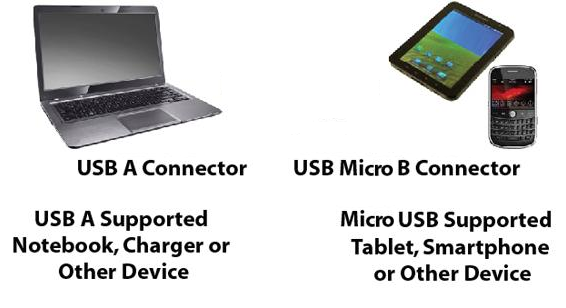 Connect a Micro USB Device to a Computer or Charger