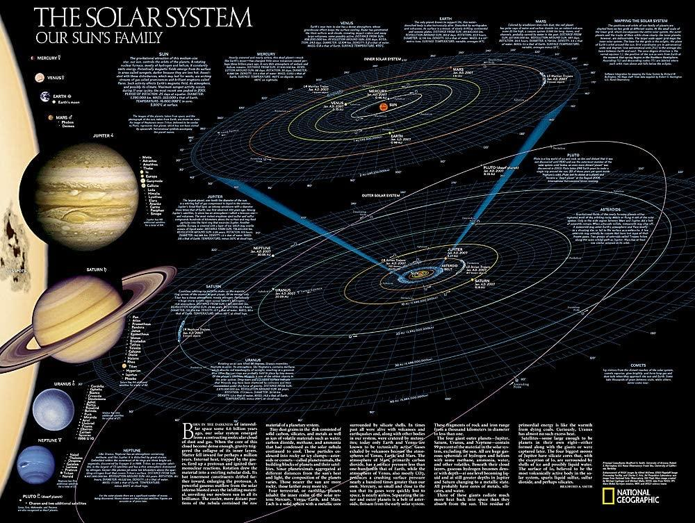The Solar System: 2 sided Wall Maps EVMAPLINK