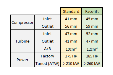 Facelift i30N turbo specifications