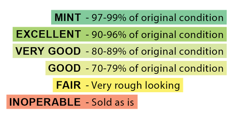 Gear Condition Rating Chart