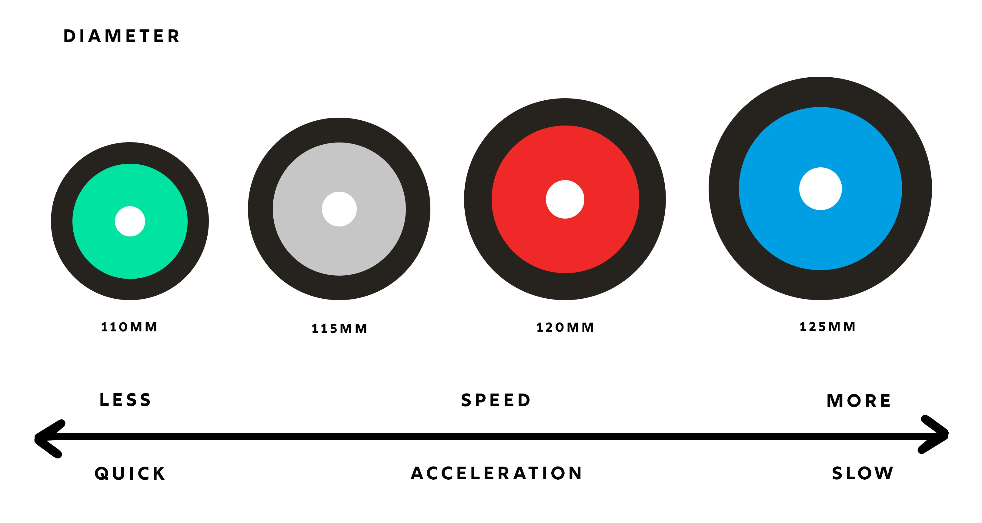 Diagram of Scooter Wheel Diameters at Rideminded