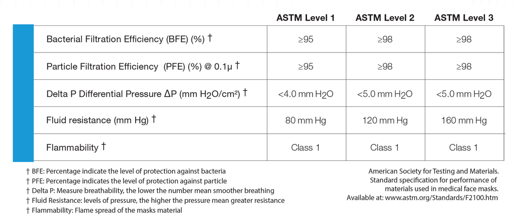 ASTM Mask Classification