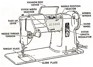 Class:  Sewing Machine Maintenance (Sat Apr 27, 1-4 PM)