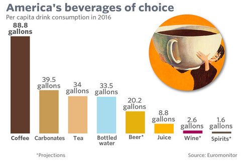 Americans love coffee