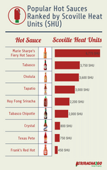 Popular Hot Sauces Ranked by Hotness