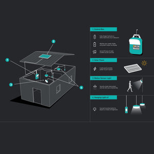 BioLite Solar Home 620 Kit inforgraphic of how to use kit