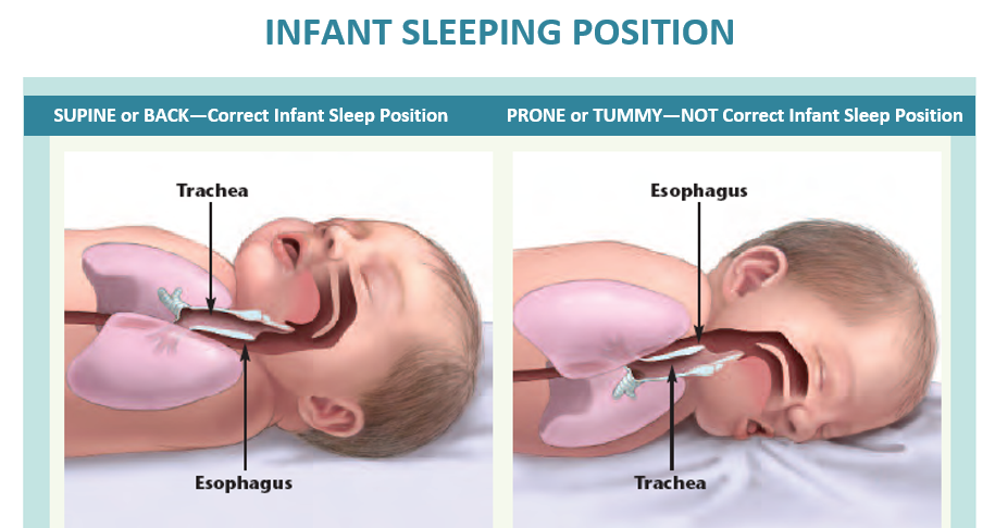 best position for babies to sleep