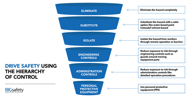 Drive Safety Using the Hierarchy of Control