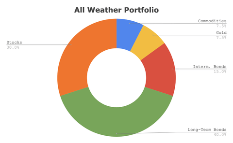 Ray Dalio's All Weather Asset Allocation
