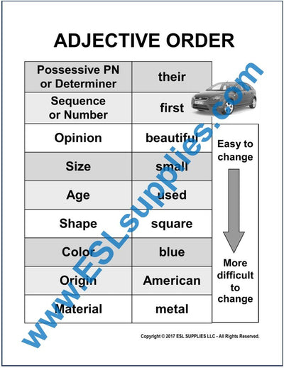 Adjective Order ESL Poster Download