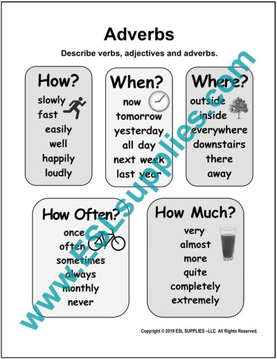 Adverbs ESL Poster Download