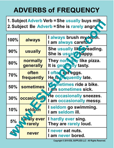 Adverbs of Frequency ESL Poster