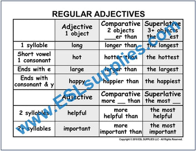 Regular Adjectives ESL Poster Download