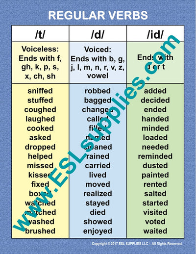 Regular Verbs ESL Poster