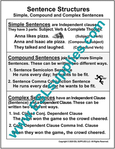 Sentence Structures ESL Poster Download