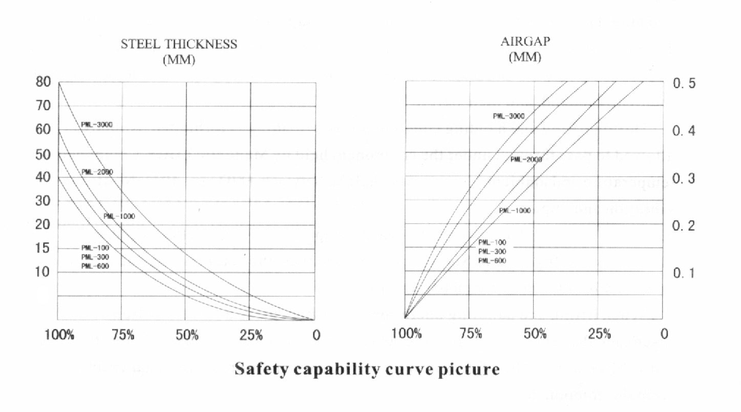 magnetic lifters safety capability curve