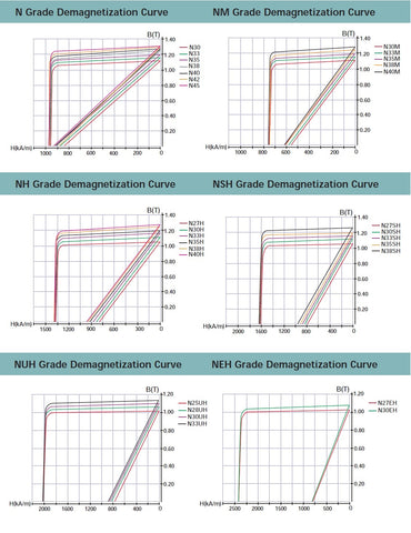 Typical Demagnetization Curves