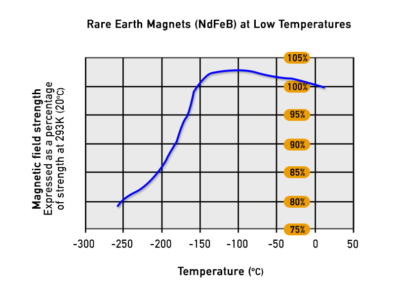 Rare Earth Magnets at Low Temperature