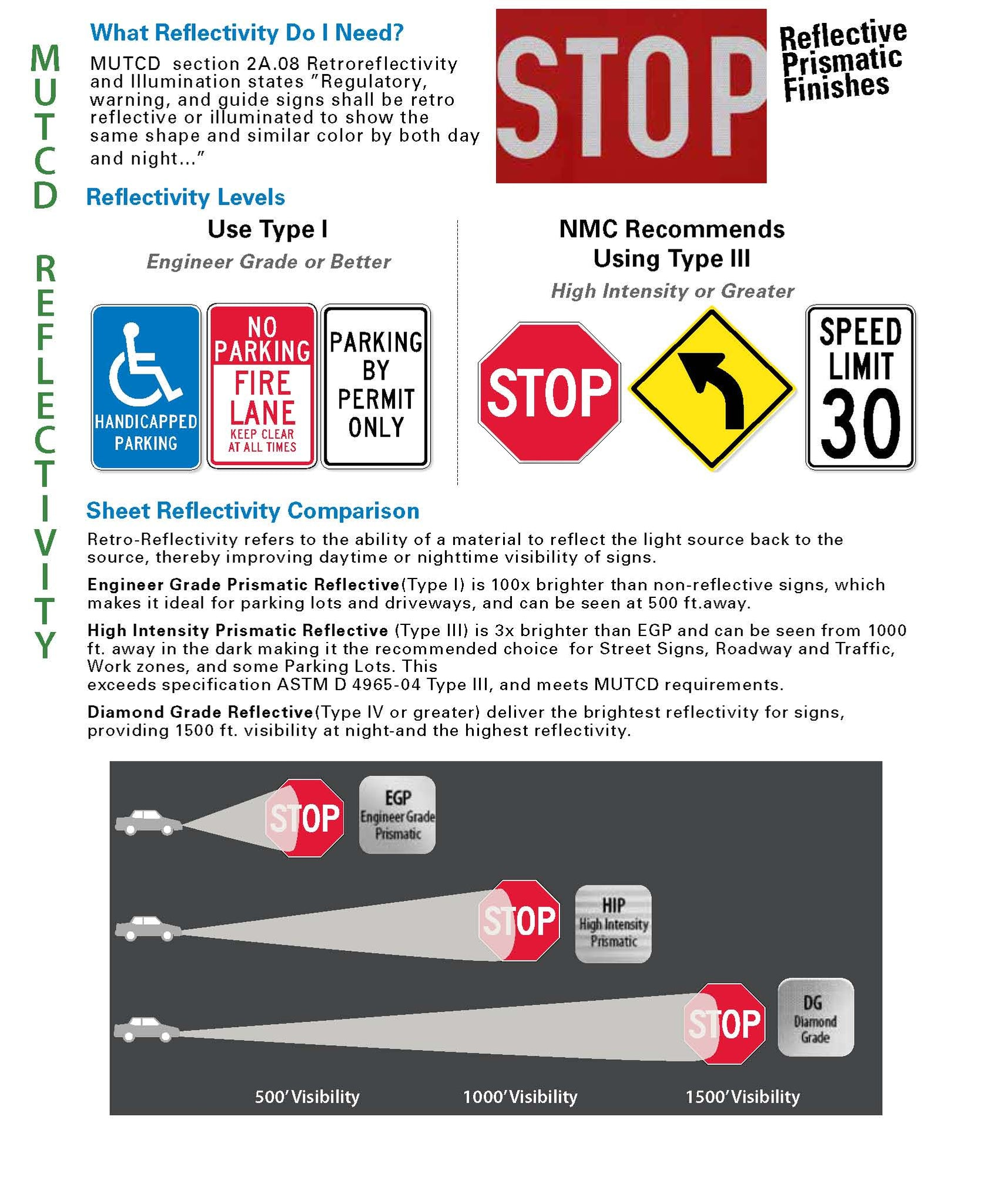 MUTCD Reflective - What Reflective Do I Need