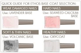 Quick guide for ETHOS Base coats