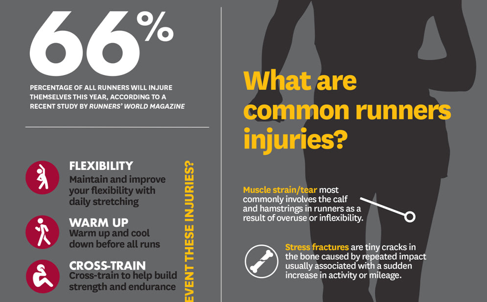 Common Injuries In Runners And How To Prevent Them
