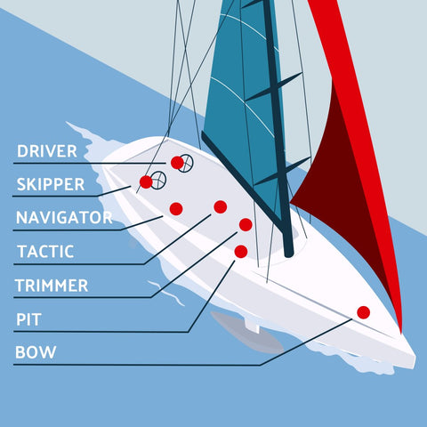 Roles on a race yacht