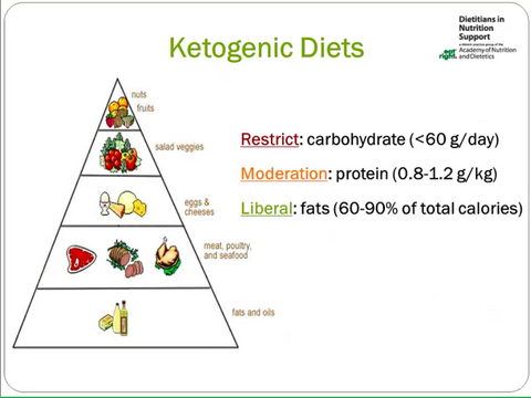 Ketogenic Diet in the Clinical Setting Webinar - NON-MEMBER price
