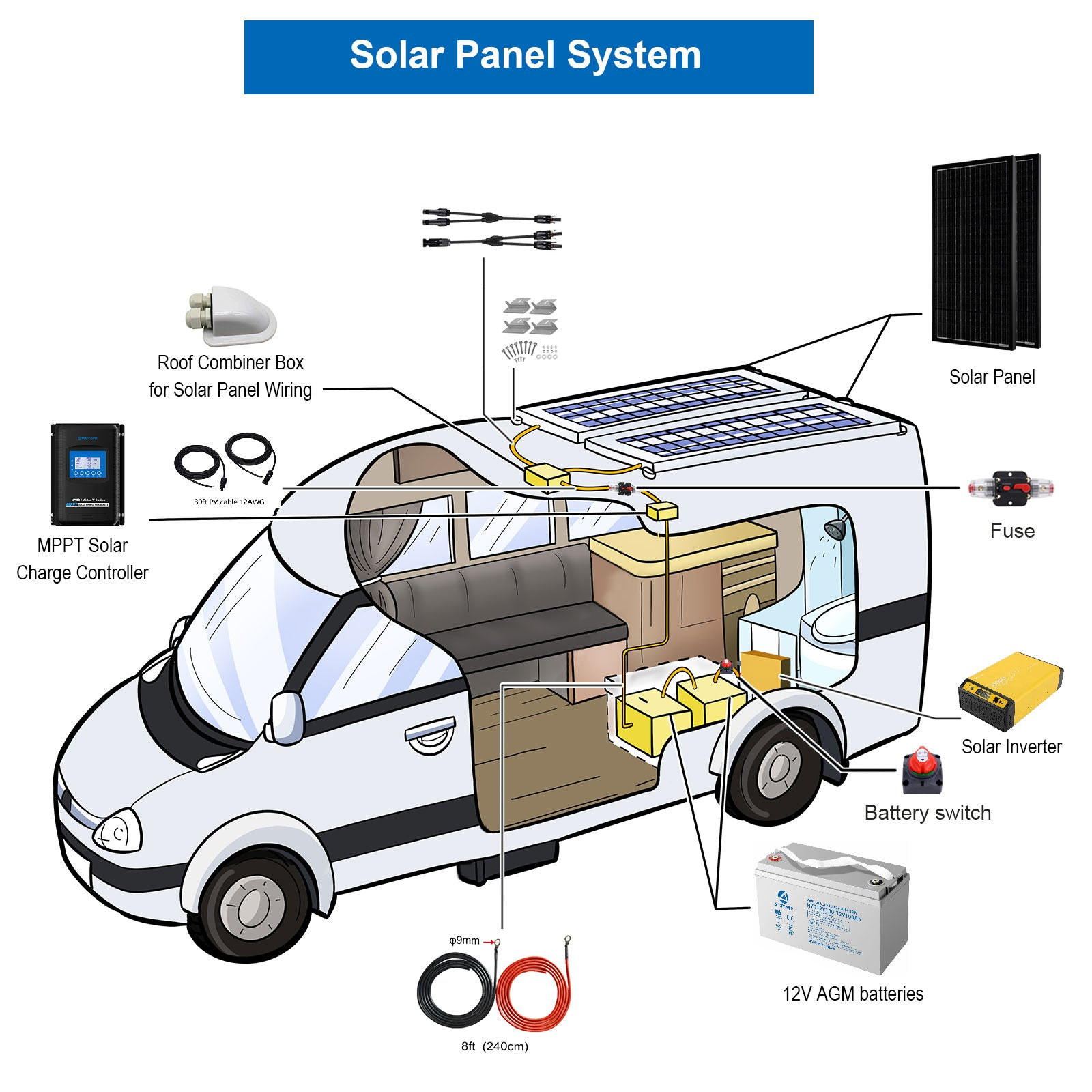 POWERECO 600W MONO RV SOLAR SYSTEM