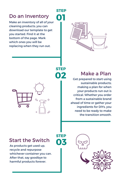 Steps to phase out unsustainable cleaning products.