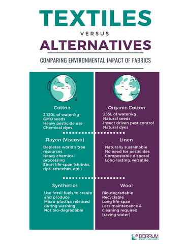 Textiles and their sustainable alternatives