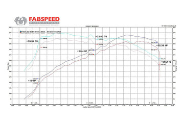 FabSpeed BMW 335/135i Cat Bypass Downpipes