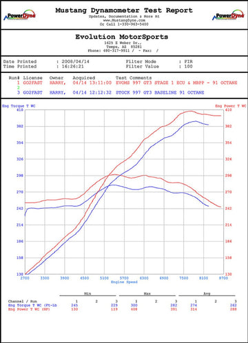 Fabspeed Porsche 997 GT3 / GT3 RS ExperTune Performance Software