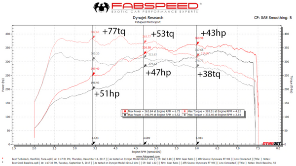 Fabspeed Porsche 718 Boxster/Cayman Performance Package