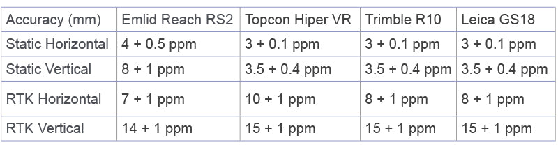 accuracy specifications published by major manufacturers