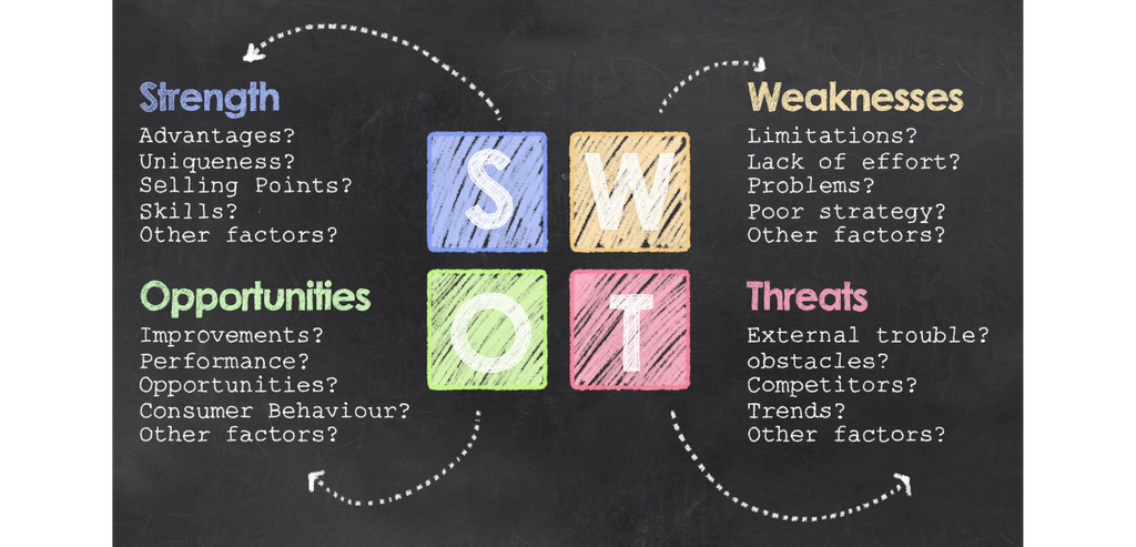 swot analysis blog social marketing nation how to